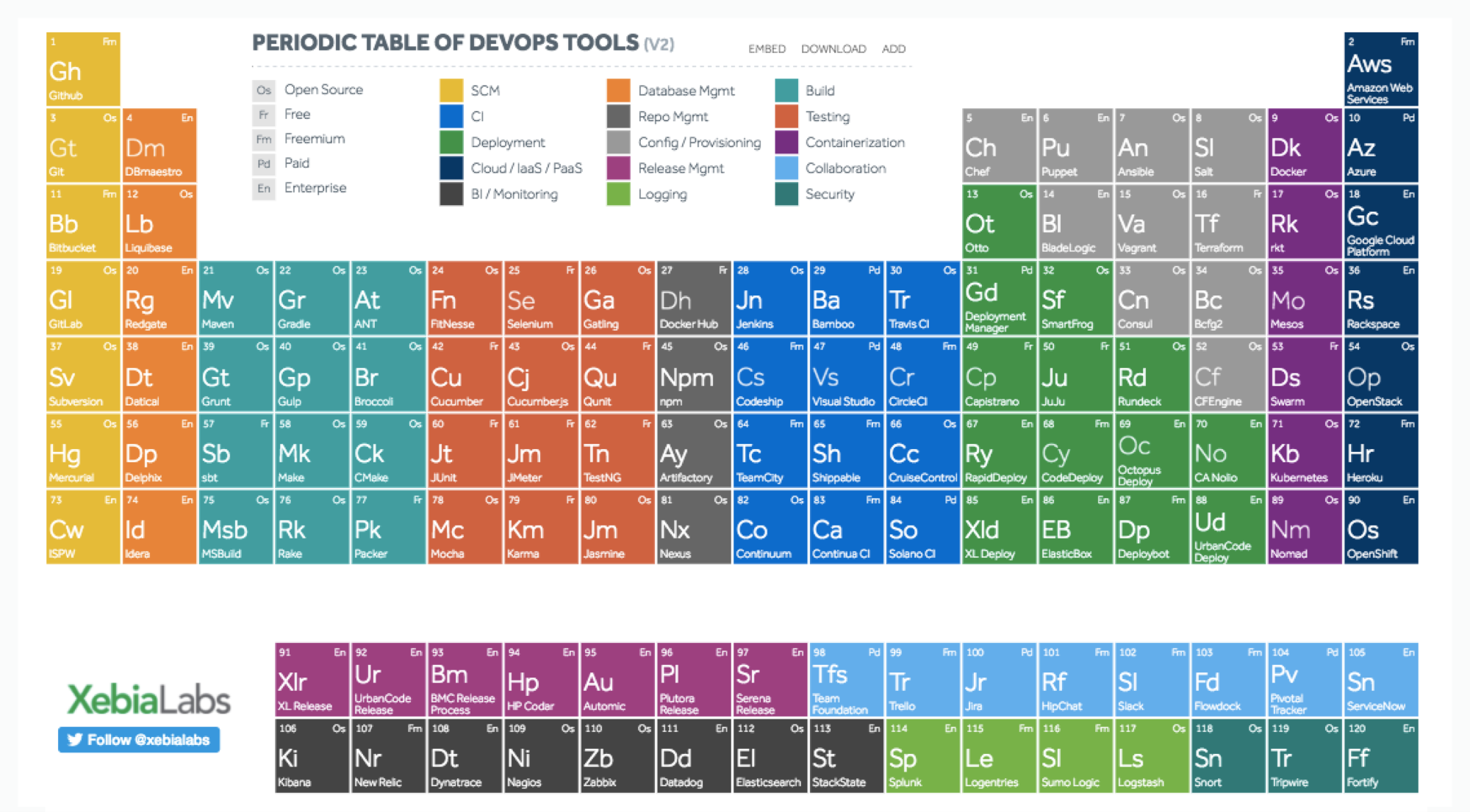 Hi res image xebialabs periodic table of devops tools v2 urtaz Image collections