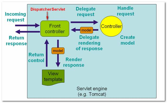 Spring MVC Request Lifecycle 2