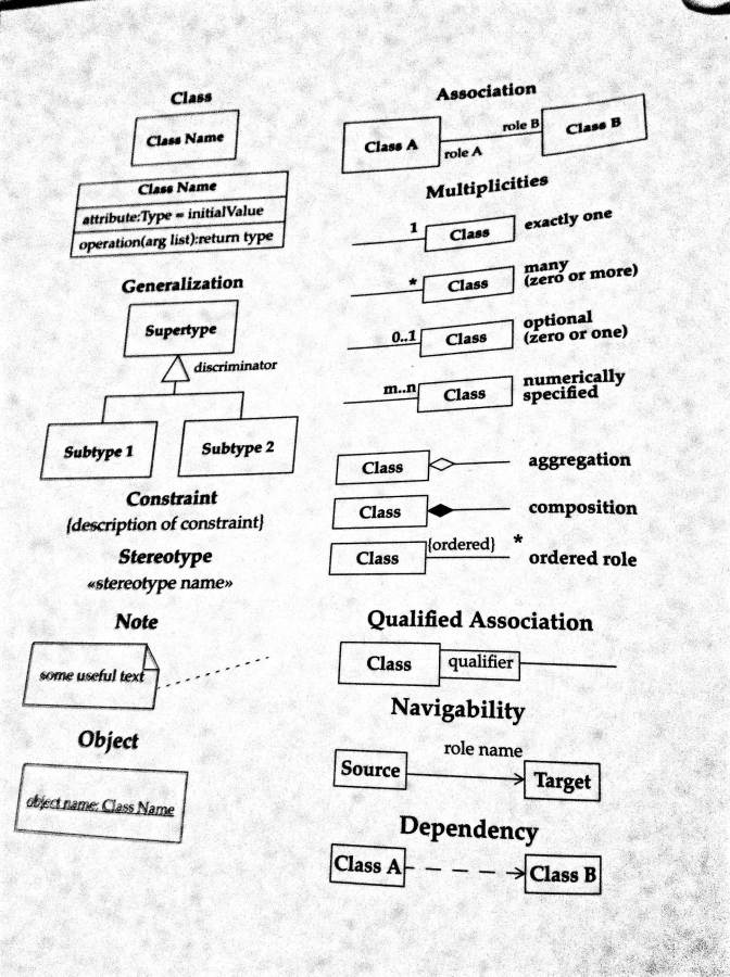 UML Cheat Sheet (Fowler)